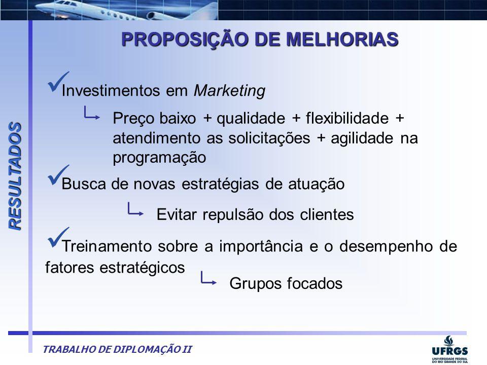 TRABALHO DE DIPLOMAÇÃO II  Investimentos em Marketing  Busca de novas estratégias de atuação  Treinamento sobre a importância e o desempenho de fat