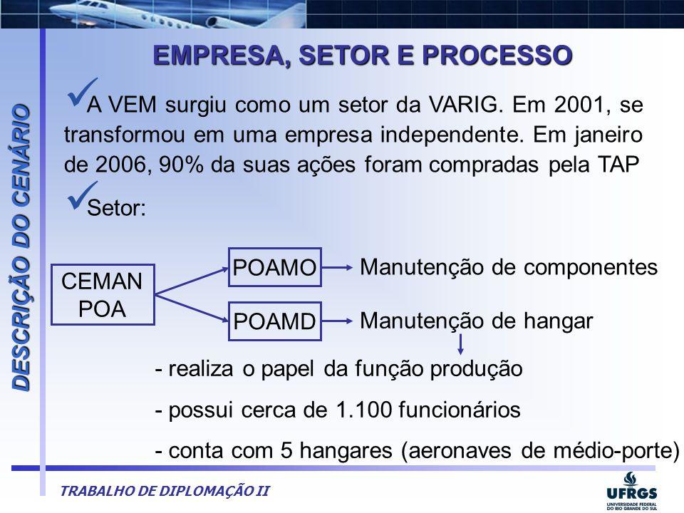 TRABALHO DE DIPLOMAÇÃO II  A VEM surgiu como um setor da VARIG. Em 2001, se transformou em uma empresa independente. Em janeiro de 2006, 90% da suas
