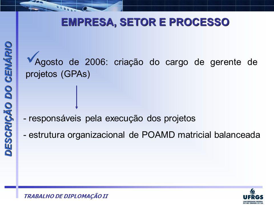 TRABALHO DE DIPLOMAÇÃO II  Agosto de 2006: criação do cargo de gerente de projetos (GPAs) EMPRESA, SETOR E PROCESSO DESCRIÇÃO DO CENÁRIO - responsáve