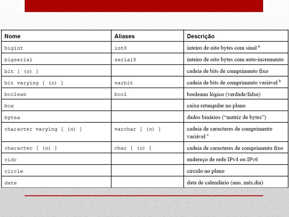 CREATE [ UNIQUE ] INDEX nome_do_índice ON tabela [ USING método ] ( { coluna | ( expressão ) } [ classe_de_operadores ] [,...] ) [ TABLESPACE espaço_de_tabelas ] [ WHERE predicado ] O comando CREATE INDEX constrói o índice nome_do_índice na tabela especificada.