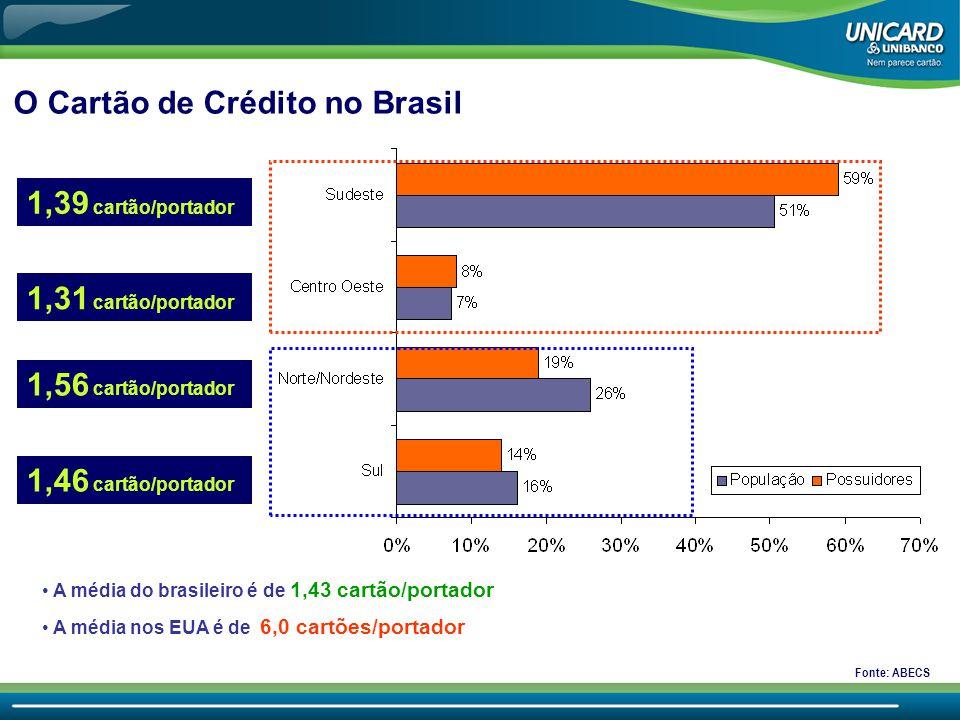 O Cartão de Crédito no Brasil • A média do brasileiro é de 1,43 cartão/portador • A média nos EUA é de 6,0 cartões/portador 1,39 cartão/portador 1,31 cartão/portador 1,56 cartão/portador 1,46 cartão/portador Fonte: ABECS