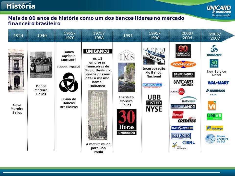• Um dos maiores conglomerados financeiros do Brasil; • Mais de 16 milhões de clientes; • Uma das maiores redes de agências do país; • Eleita entre as 100 melhores empresas para se trabalhar; • Jeito Unibanco / Nova Atitude / Nova Cultura; • Alguns resultados: PL= R$ 9,9 bi LL= R$ 2.210 mm Ativos= R$ 104 bi UNIBANCO