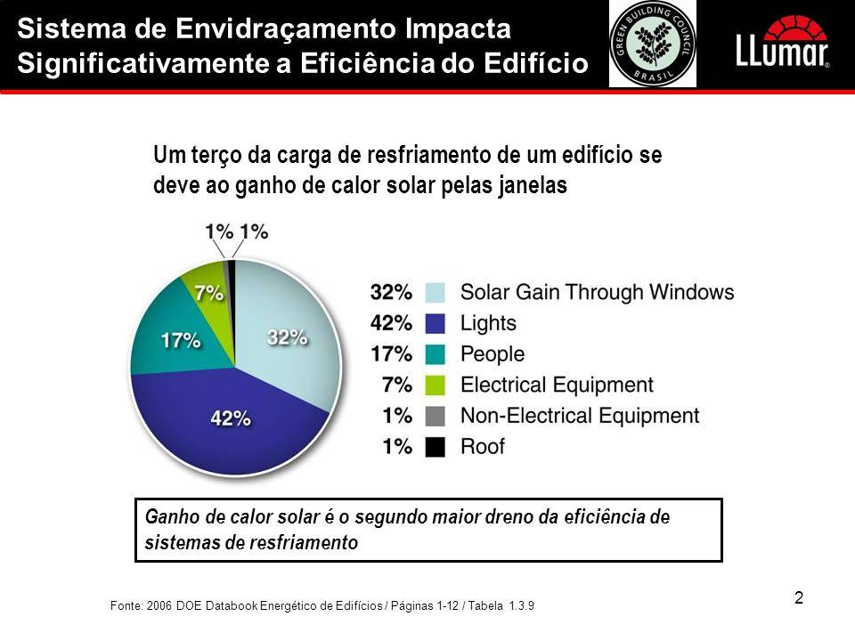 2 Um terço da carga de resfriamento de um edifício se deve ao ganho de calor solar pelas janelas Fonte: 2006 DOE Databook Energético de Edifícios / Pá