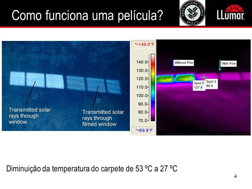 4 Diminuição da temperatura do carpete de 53 ºC a 27 ºC Como funciona uma película?