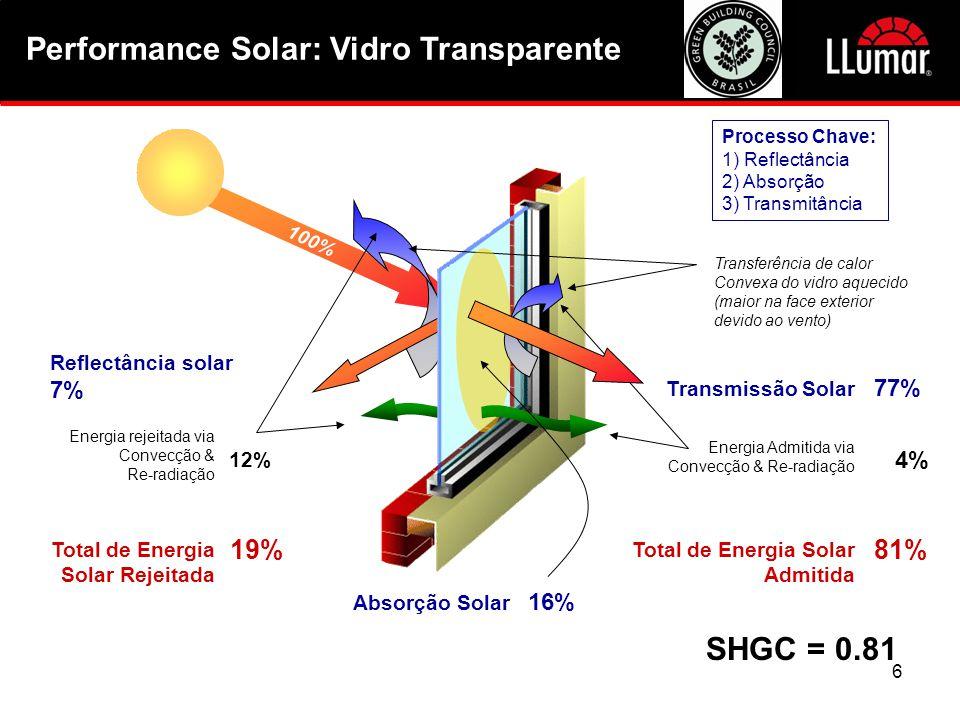 7 100% 24% Energia rejeitada via Convexão & Re-radiação Reflectância Solar 55 % Transmitância Solar 12% 79% Total de Energia Solar Rejeitada 21% Total de Energia Solar Admitida Absorção Solar 33% 9% Energia Admitida via Convexão & Re-radiação Performance Solar: Vidro Transparente + Película SHGC = 0.21 Transferência de calor Convexa do vidro aquecido (maior na face exterior devido ao vento)