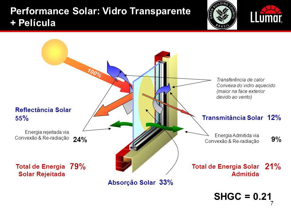 8 Limitar o ganho de calor solar pelos vidros de janelas: • Reduz a carga do sistema de ar-condicionado • Reduz kwhr necessário para operar A/C • Reduz a demanda de KW no pico do verão Melhorando performance de vidro Reflete e Absove Calor Solar • Melhoria na performance da janela • Calor solar rejeitado: Até 84% • Performance de Insulação da Janela: Até 32% • Rejeição UV: 99+%