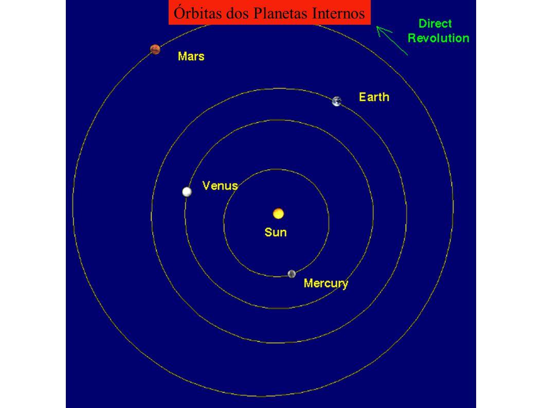 Órbitas dos Planetas Internos