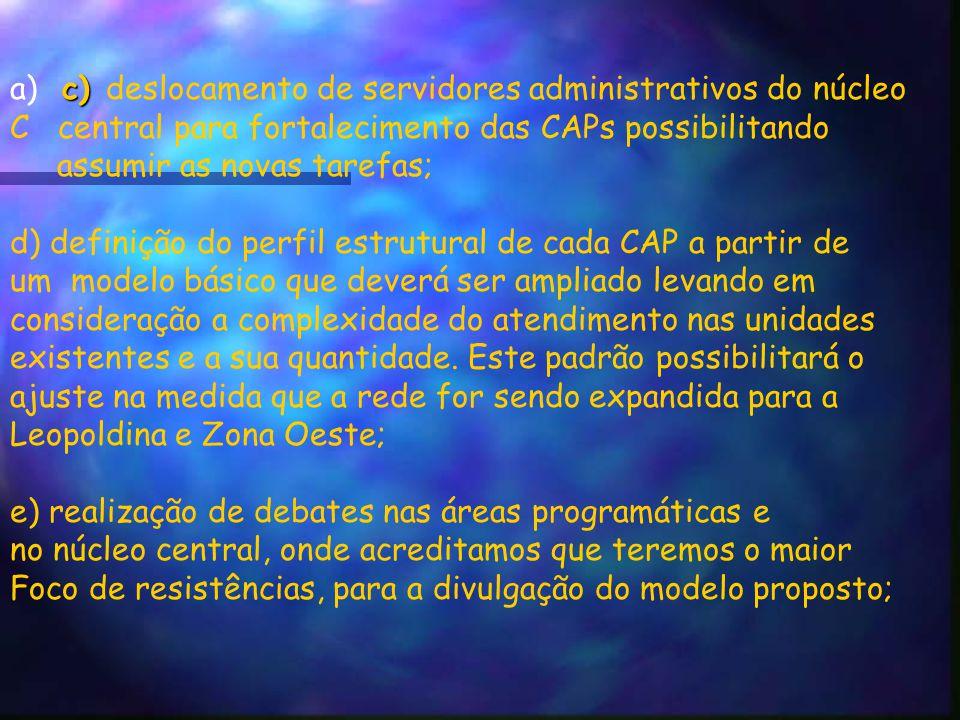 c) a) c) deslocamento de servidores administrativos do núcleo C central para fortalecimento das CAPs possibilitando assumir as novas tarefas; d) definição do perfil estrutural de cada CAP a partir de um modelo básico que deverá ser ampliado levando em consideração a complexidade do atendimento nas unidades existentes e a sua quantidade.