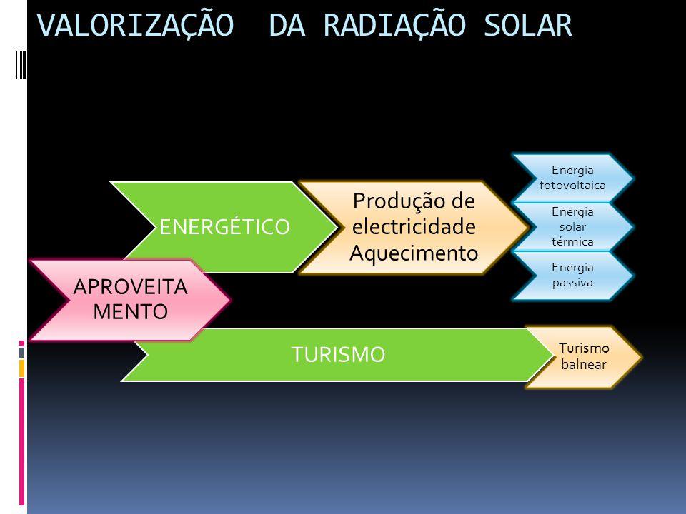 Turismo balnear TURISMO Energia fotovoltaica Energia solar térmica Energia passiva Produção de electricidade Aquecimento ENERGÉTICO VALORIZAÇÃO DA RAD