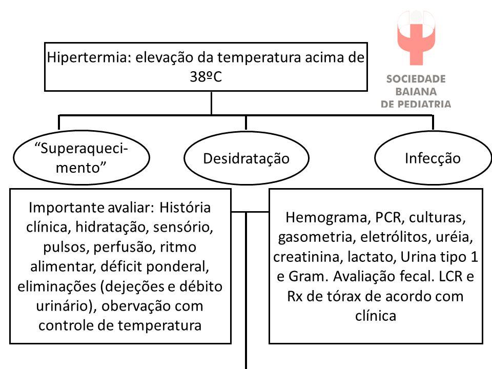 """: Hipertermia: elevação da temperatura acima de 38ºC Infecção """"Superaqueci- mento"""" Desidratação Importante avaliar: História clínica, hidratação, sens"""