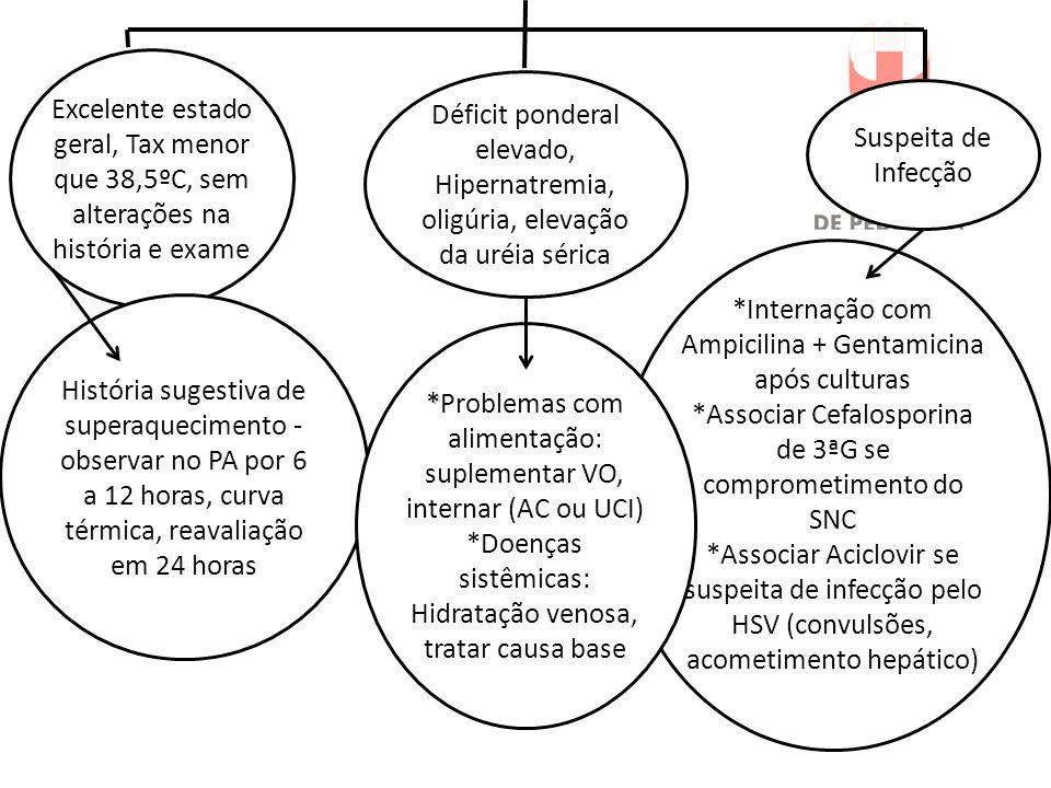 Suspeita de Infecção Excelente estado geral, Tax menor que 38,5ºC, sem alterações na história e exame Déficit ponderal elevado, Hipernatremia, oligúri