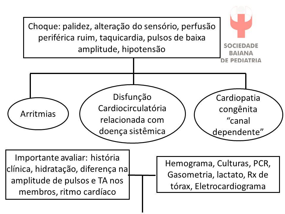 *Iniciar infusão de Prostaglandina E1 Dose: 0,05 a 0,1mcg/Kg/min *Adenosina: 0,1mg/Kg *Cardioversão: 0,5-1J/Kg *Amiodarona 5- 10mg/Kg *Antibiótico *Bolus de cristalóide: 10ml/Kg *Dobutamina: 10mcg/Kg/min ou *Dopamina 10mcg/Kg/min Hipoplasia de VE Coarctação de aorta Taquicardia supraventricular Sepse / Choque séptico Desidratação
