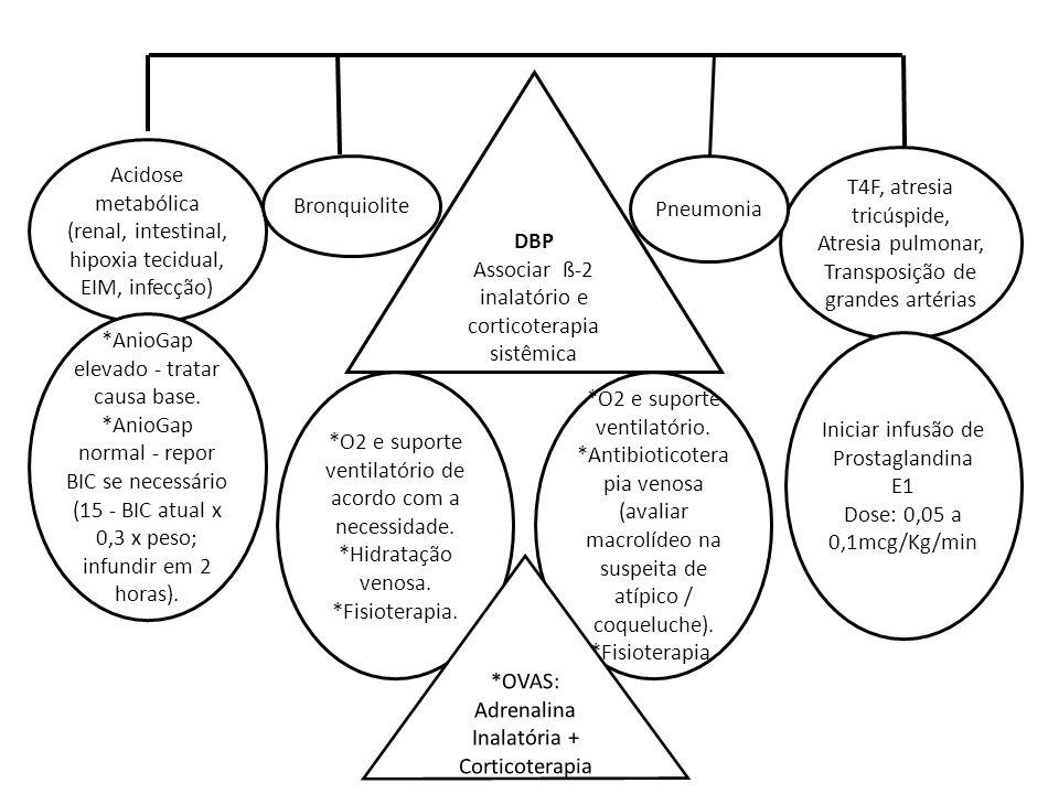 T4F, atresia tricúspide, Atresia pulmonar, Transposição de grandes artérias Acidose metabólica (renal, intestinal, hipoxia tecidual, EIM, infecção) Br