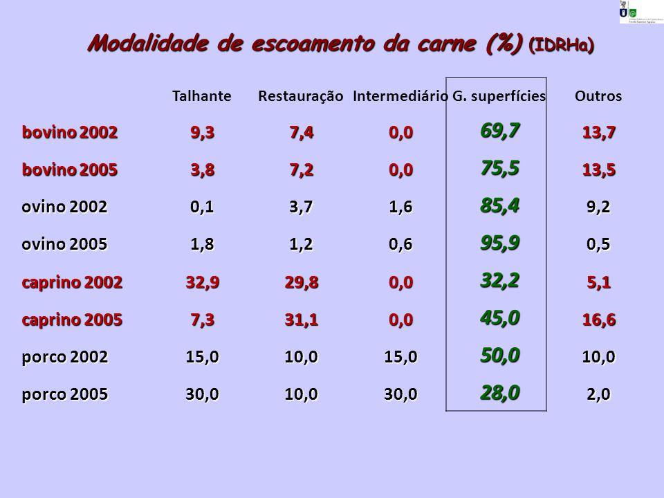 TalhanteRestauraçãoIntermediárioG. superfíciesOutros bovino 2002 9,37,40,069,713,7 bovino 2005 3,87,20,075,513,5 ovino 2002 0,13,71,685,49,2 ovino 200