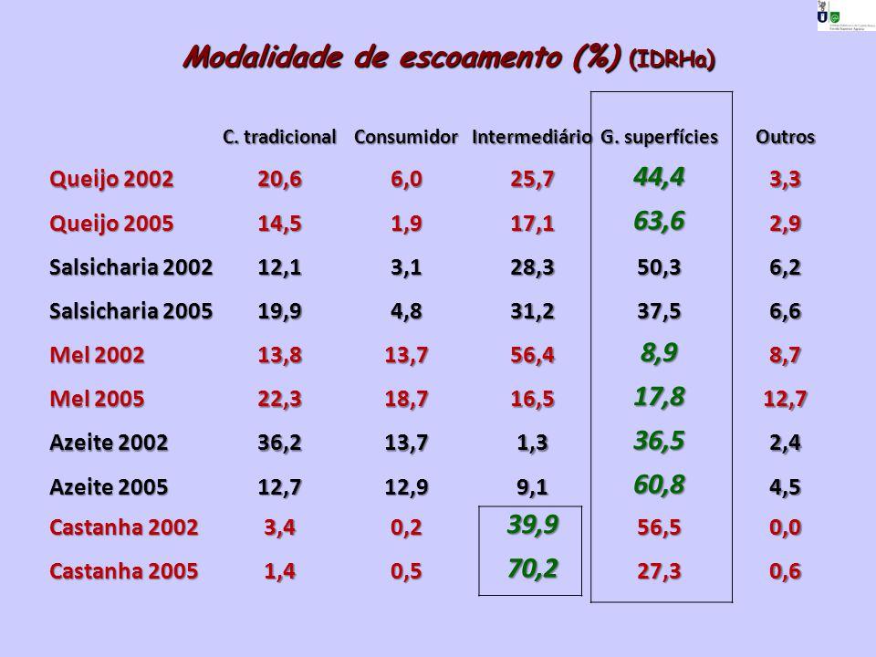Modalidade de escoamento (%) (IDRHa) C. tradicional ConsumidorIntermediário G. superfícies Outros Queijo 2002 20,66,025,744,43,3 Queijo 2005 14,51,917