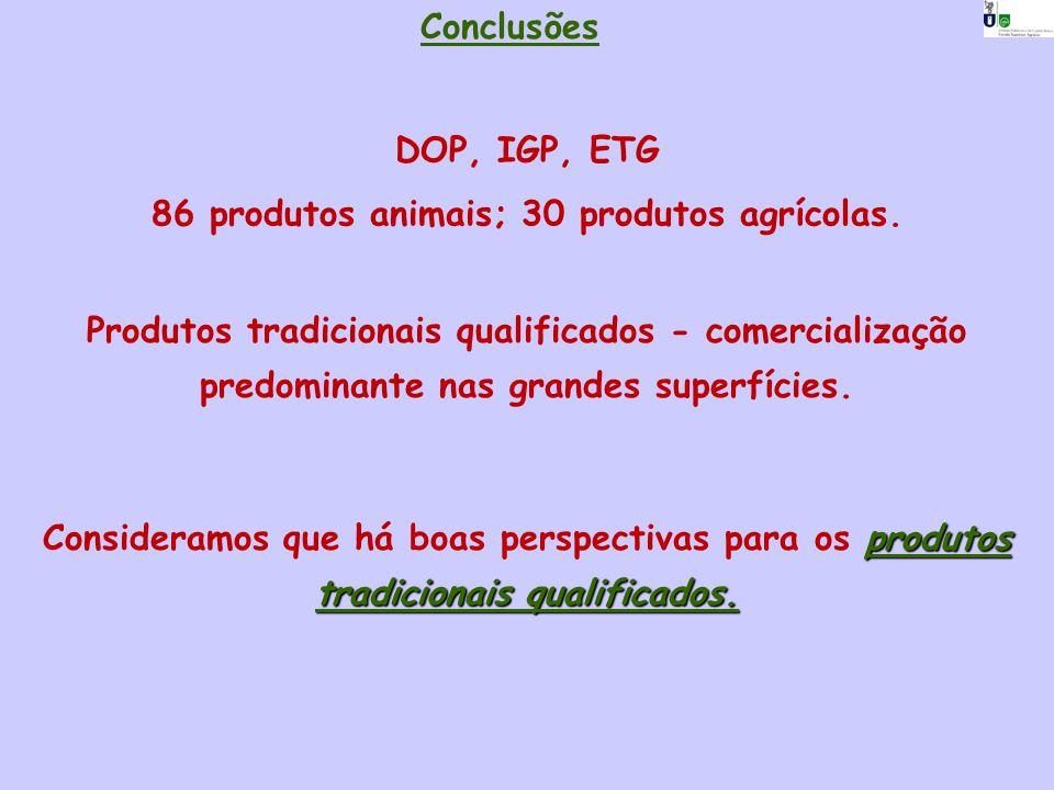Conclusões DOP, IGP, ETG 86 produtos animais; 30 produtos agrícolas. Produtos tradicionais qualificados - comercialização predominante nas grandes sup
