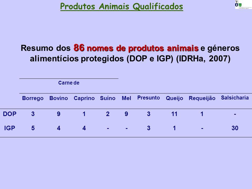 86 nomes de produtos animais Resumo dos 86 nomes de produtos animais e géneros alimentícios protegidos (DOP e IGP) (IDRHa, 2007) Carne de BorregoBovin