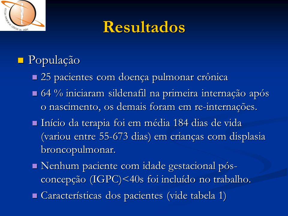 Resultados  População  25 pacientes com doença pulmonar crônica  64 % iniciaram sildenafil na primeira internação após o nascimento, os demais fora