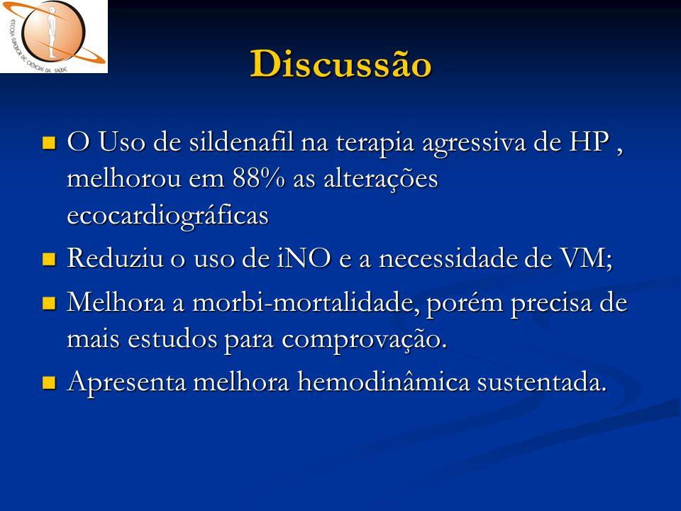 Discussão  O Uso de sildenafil na terapia agressiva de HP, melhorou em 88% as alterações ecocardiográficas  Reduziu o uso de iNO e a necessidade de