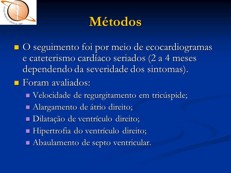 Métodos  O seguimento foi por meio de ecocardiogramas e cateterismo cardíaco seriados (2 a 4 meses dependendo da severidade dos sintomas).  Foram av