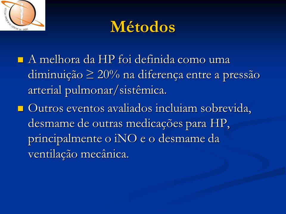Métodos  A melhora da HP foi definida como uma diminuição ≥ 20% na diferença entre a pressão arterial pulmonar/sistêmica.  Outros eventos avaliados