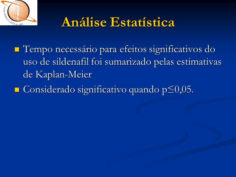 Análise Estatística  Tempo necessário para efeitos significativos do uso de sildenafil foi sumarizado pelas estimativas de Kaplan-Meier  Considerado