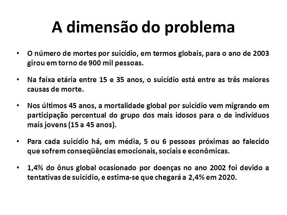 Classificação do risco de suicídio • Baixo risco A pessoa teve alguns pensamentos suicidas, como eu não consigo continuar , eu gostaria de estar morto , mas não fez nenhum plano.