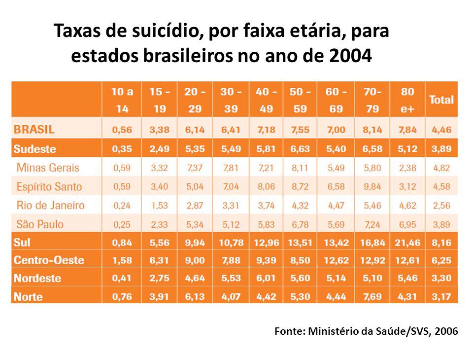 Taxa de mortalidade por suicídio (por 100 mil hab.) nas capitais brasileiras no ano de 2000 SCHNITMANA, G.