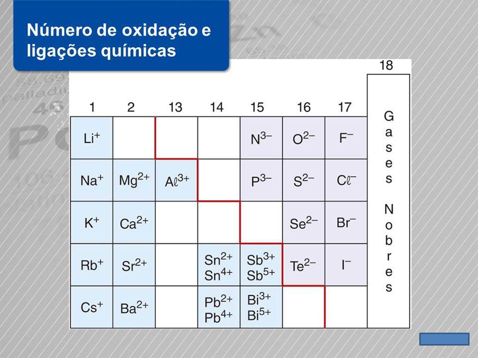 GRUPO DO CARBONO GRUPO DO NITROGÊNIO GASES NOBRES 1 2 13 14 15 16 17 18 3 4 5 6 7 8 9 10 11 12 ELEMENTOS DE TRANSIÇÃO lado direito +1 +2 +3 -2 SEMPRE.