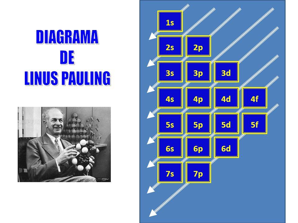 Estudos sobre as energias dos subníveis, mostram que: s < p < d < f Os elétrons de um mesmo subnível possuem a mesma energia.