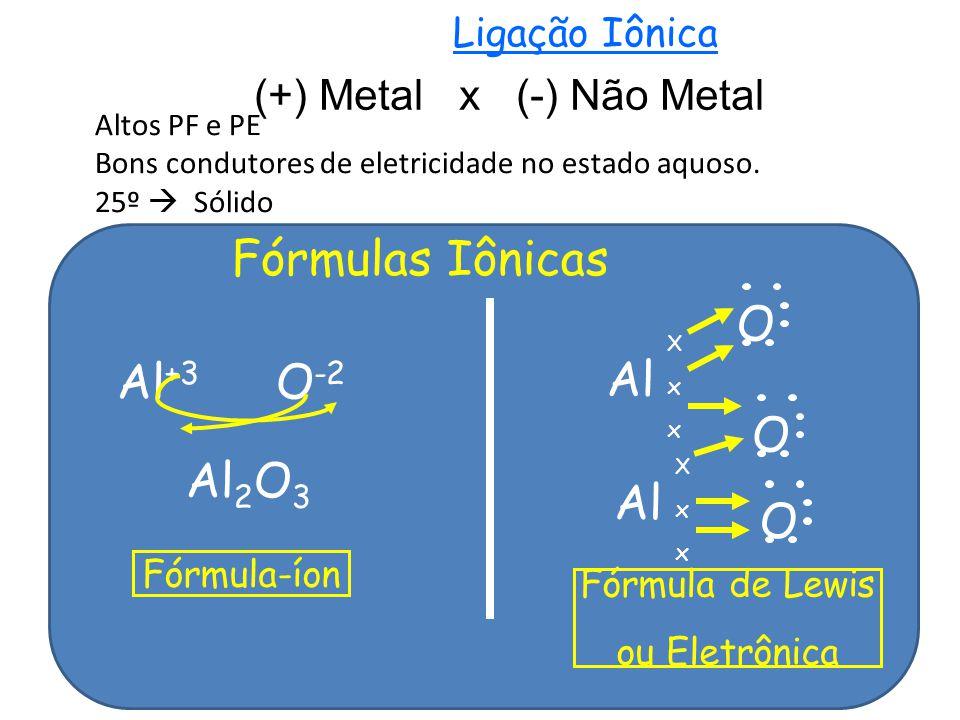 Ligação Iônica (+) Metal x (-) Não Metal Altos PF e PE Bons condutores de eletricidade no estado aquoso.