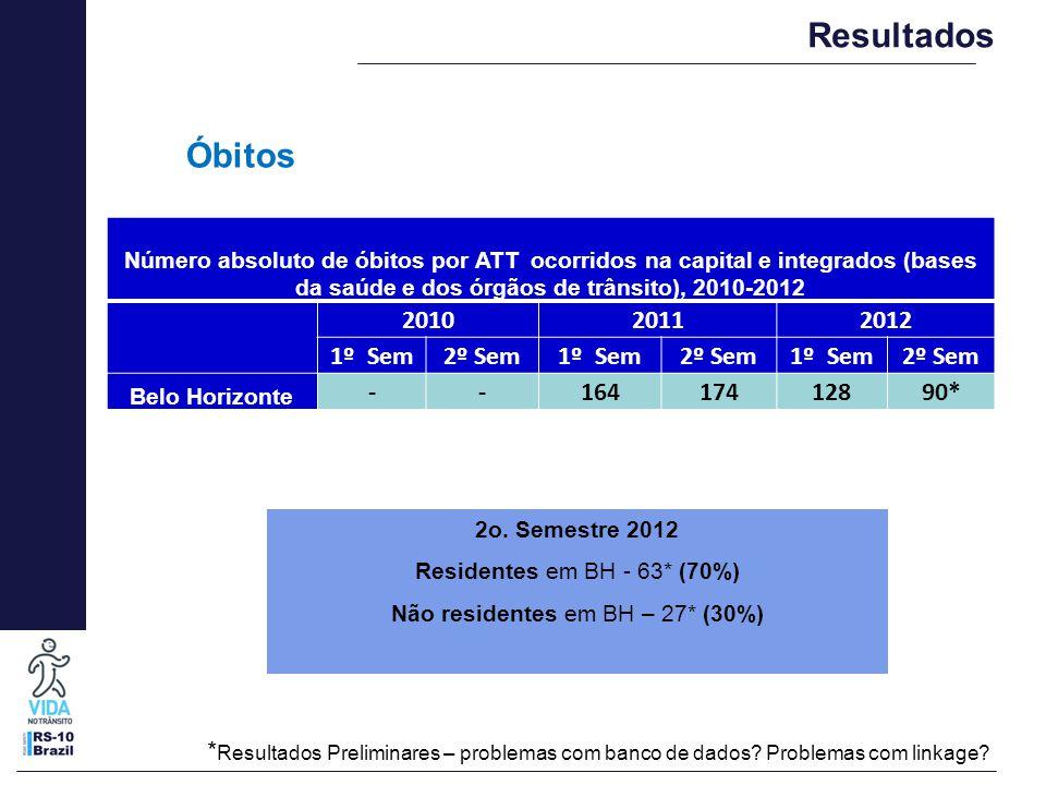 Número absoluto de óbitos por ATT ocorridos na capital e integrados (bases da saúde e dos órgãos de trânsito), 2010-2012 201020112012 1º Sem2º Sem1º S