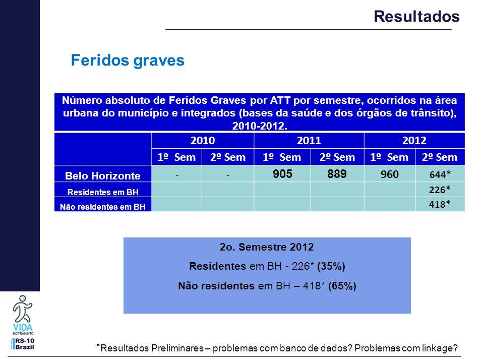 Resultados * Resultados Preliminares – problemas com banco de dados? Problemas com linkage? Número absoluto de Feridos Graves por ATT por semestre, oc