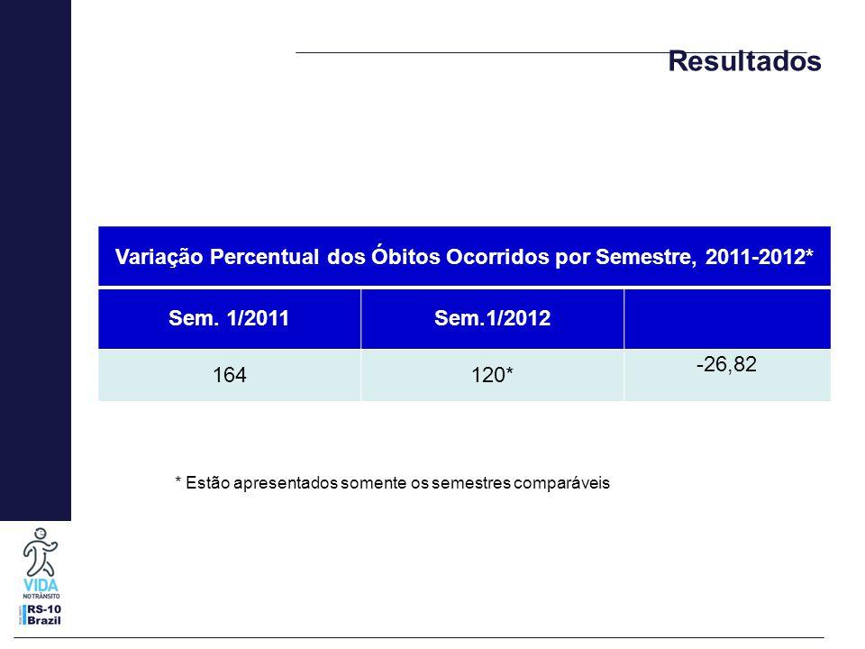 Variação Percentual dos Óbitos Ocorridos por Semestre, 2011-2012* Sem. 1/2011Sem.1/2012 164120* -26,82 Resultados * Estão apresentados somente os seme
