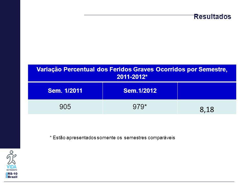 Resultados Variação Percentual dos Feridos Graves Ocorridos por Semestre, 2011-2012* Sem. 1/2011Sem.1/2012 905979* 8,18 * Estão apresentados somente o