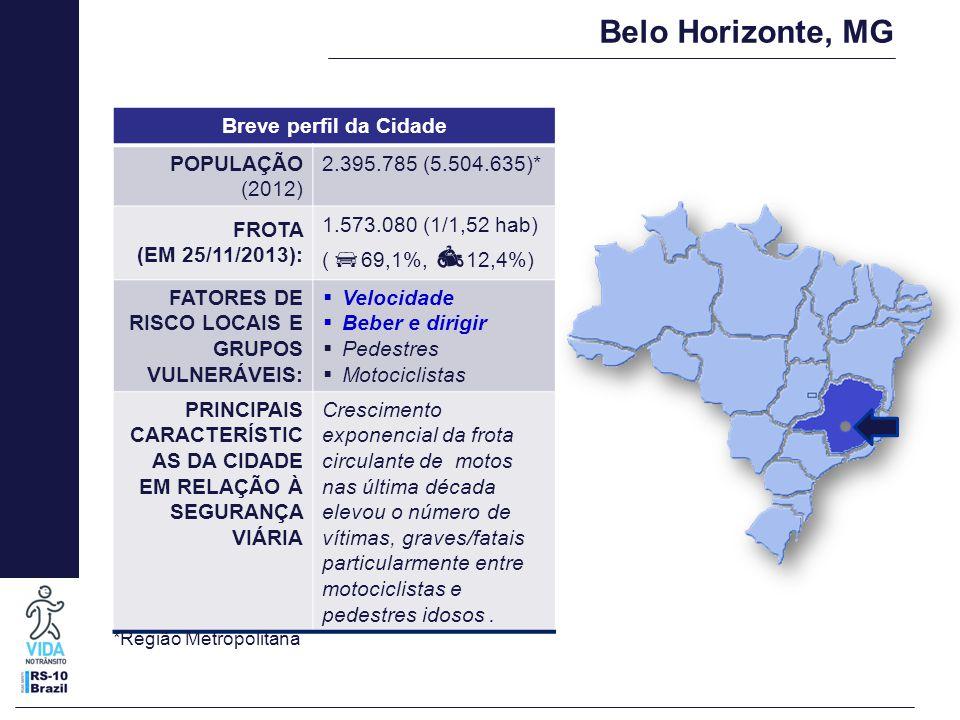 Belo Horizonte, MG Breve perfil da Cidade POPULAÇÃO (2012) 2.395.785 (5.504.635)* FROTA (EM 25/11/2013): 1.573.080 (1/1,52 hab) (  69,1%,  12,4%) FA