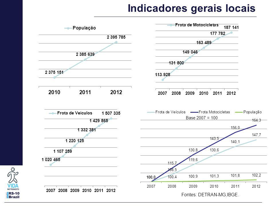 Indicadores gerais locais Fontes: DETRAN-MG,IBGE.