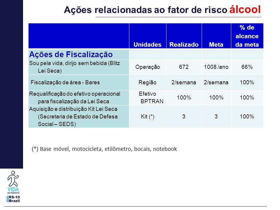 UnidadesRealizadoMeta % de alcance da meta Ações de Fiscalização Sou pela vida, dirijo sem bebida (Blitz Lei Seca) Operação 6721008 /ano66% Fiscalizaç