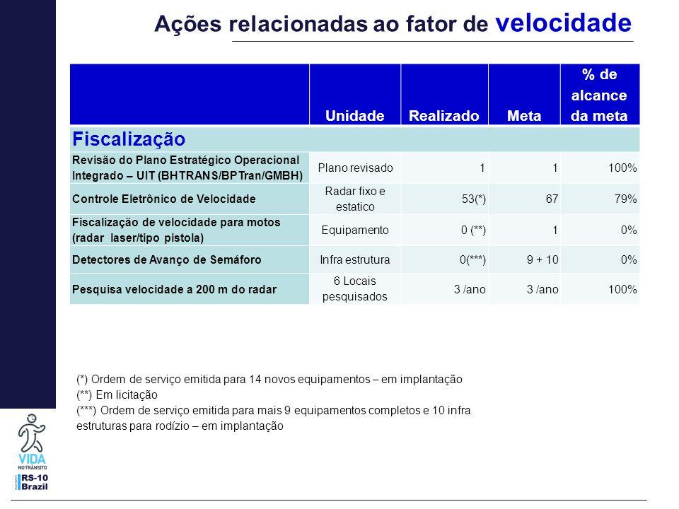 UnidadeRealizadoMeta % de alcance da meta Fiscalização Revisão do Plano Estratégico Operacional Integrado – UIT (BHTRANS/BPTran/GMBH) Plano revisado11