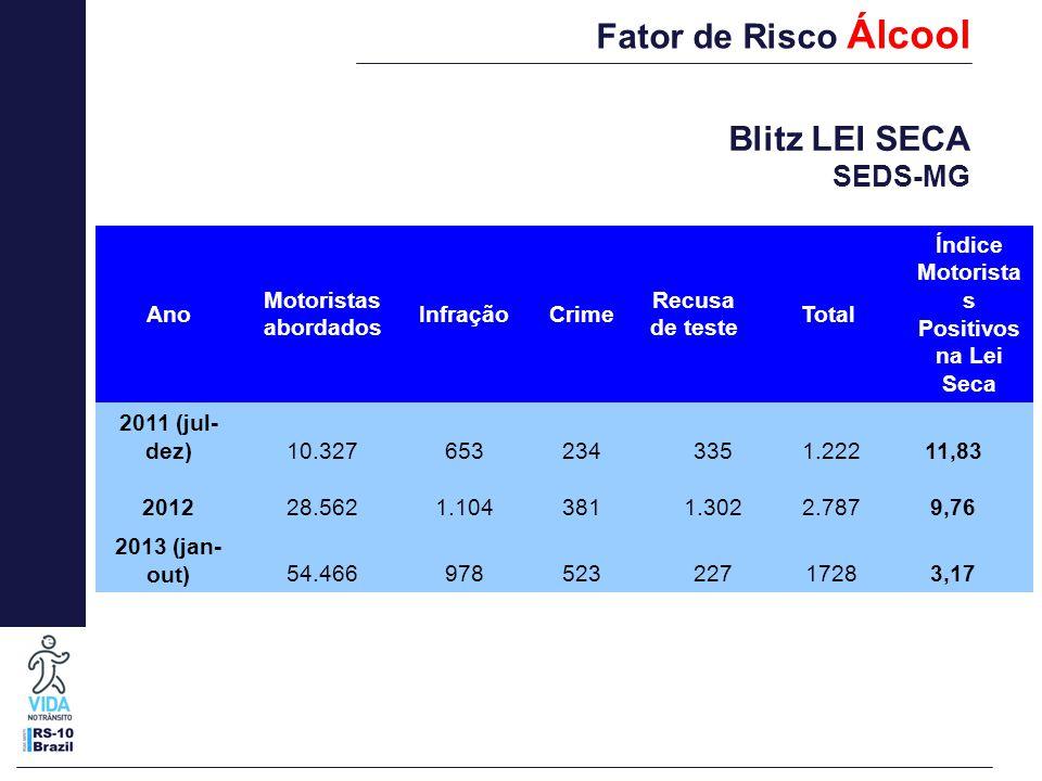 Fator de Risco Álcool Ano Motoristas abordados InfraçãoCrime Recusa de teste Total Índice Motorista s Positivos na Lei Seca 2011 (jul- dez)10.32765323