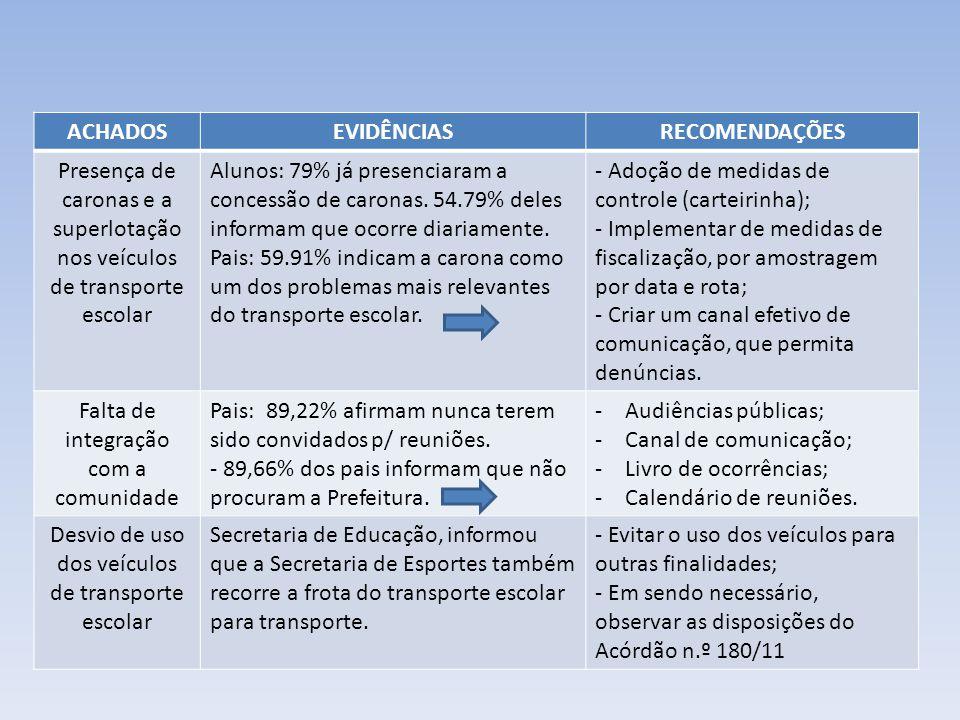 ACHADOSEVIDÊNCIASRECOMENDAÇÕES Presença de caronas e a superlotação nos veículos de transporte escolar Alunos: 79% já presenciaram a concessão de caronas.
