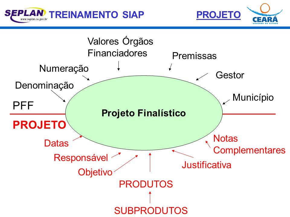 TREINAMENTO SIAP Projeto Finalístico PFF PROJETO Denominação Numeração Premissas Gestor Município Valores Órgãos Financiadores Datas Responsável Objet