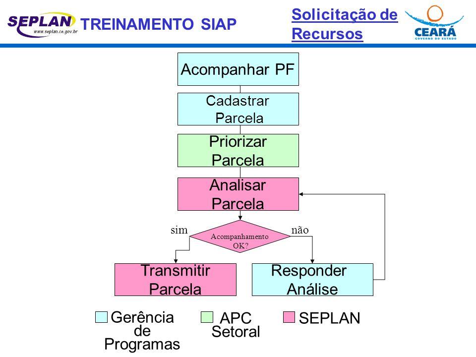 TREINAMENTO SIAP Gerência de Programas Acompanhar PF Cadastrar Parcela Priorizar Parcela Analisar Parcela APC Setoral Transmitir Parcela SEPLAN Acompa