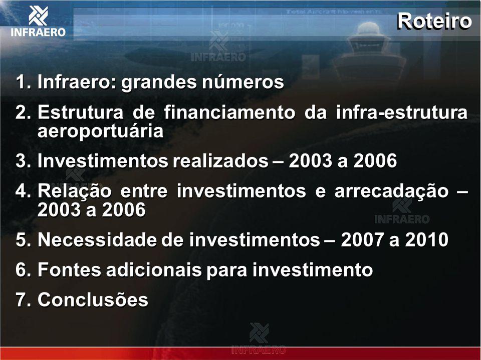 Roteiro 1.Infraero: grandes números 2.Estrutura de financiamento da infra-estrutura aeroportuária 3.Investimentos realizados – 2003 a 2006 4.Relação e