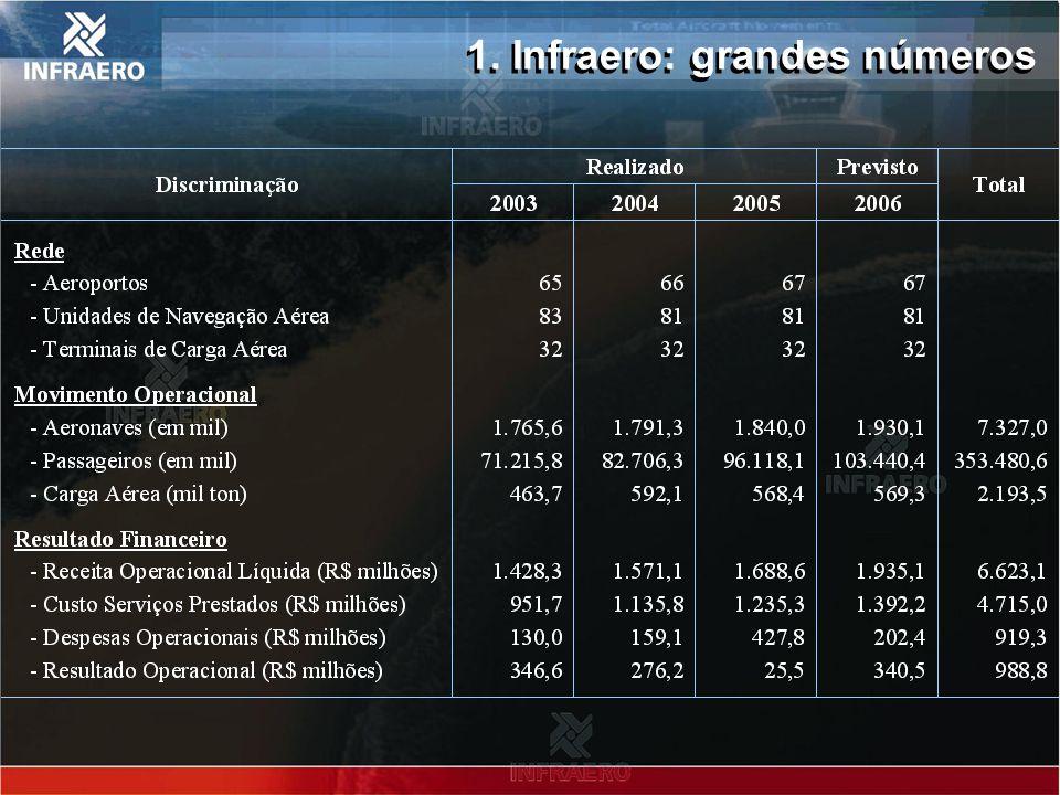 2. Estrutura de financiamento da infra- estrutura aeroportuária