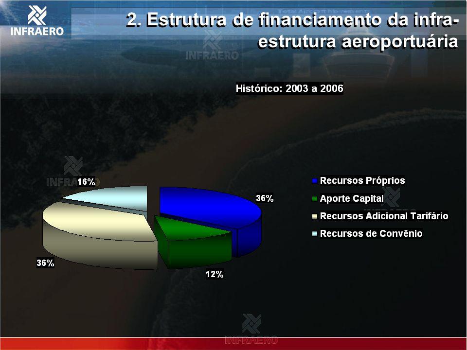 3. Investimentos realizados – 2003 a 2006