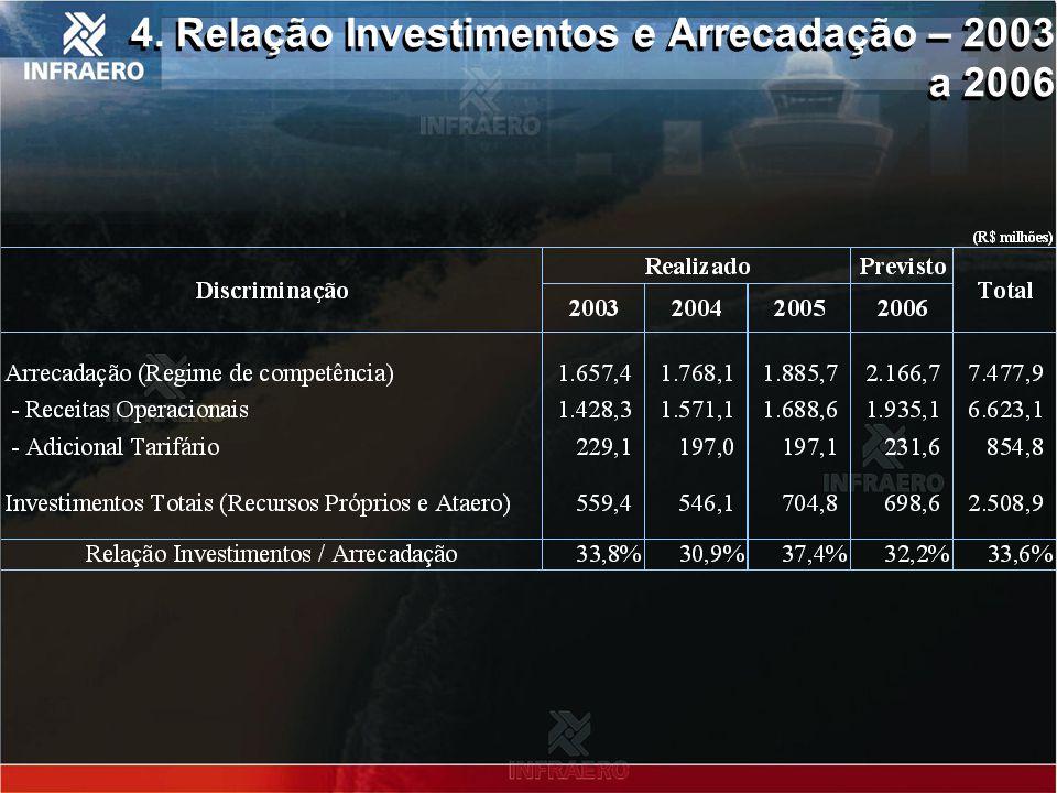 5. Necessidade de investimentos – 2007 a 2010