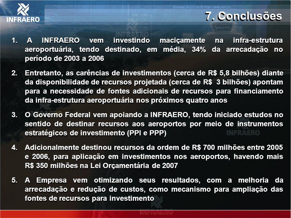 7. Conclusões 1. A INFRAERO vem investindo maciçamente na infra-estrutura aeroportuária, tendo destinado, em média, 34% da arrecadação no período de 2