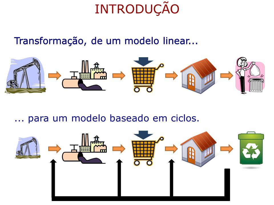 Transformação, de um modelo linear...... para um modelo baseado em ciclos. INTRODUÇÃO