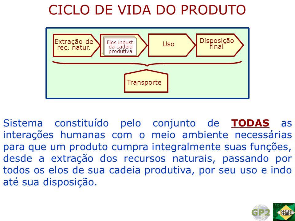 Sistema constituído pelo conjunto de TODAS as interações humanas com o meio ambiente necessárias para que um produto cumpra integralmente suas funções